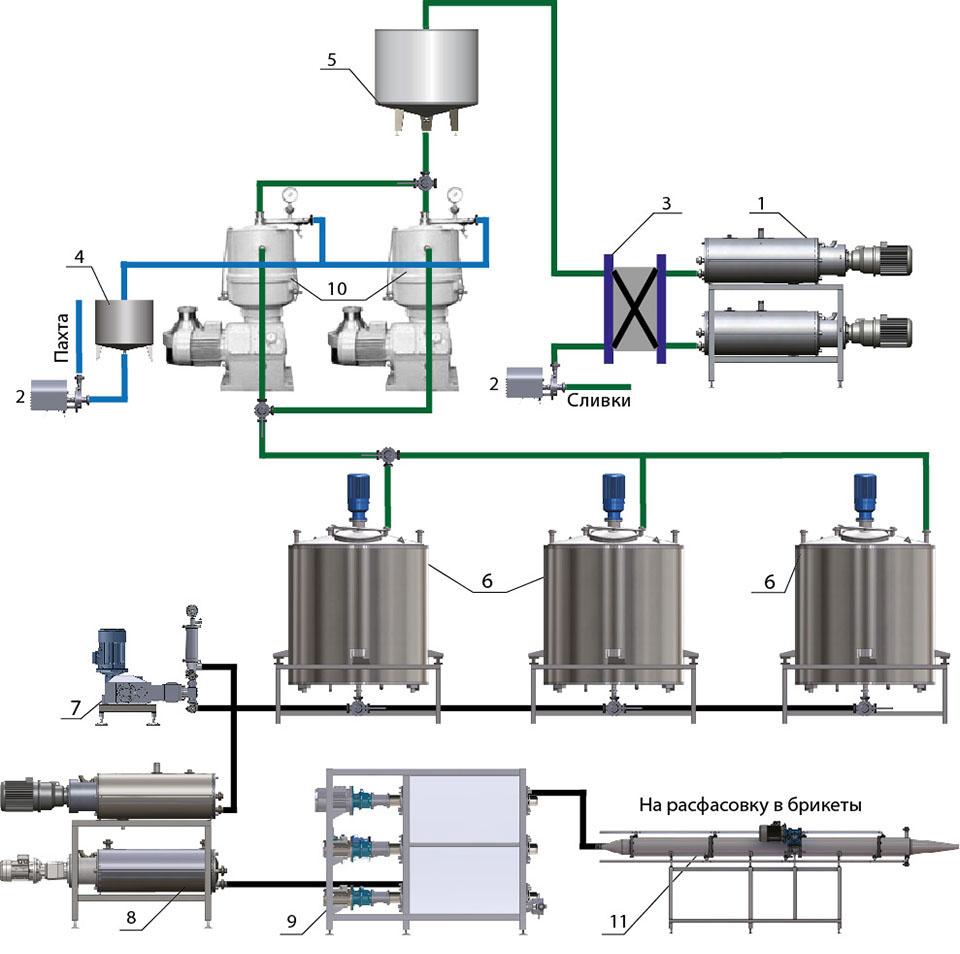 Схема линии по производству масла сливочного